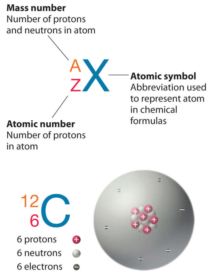 Isotopes And Atomic Masses Calango Free Online Courses